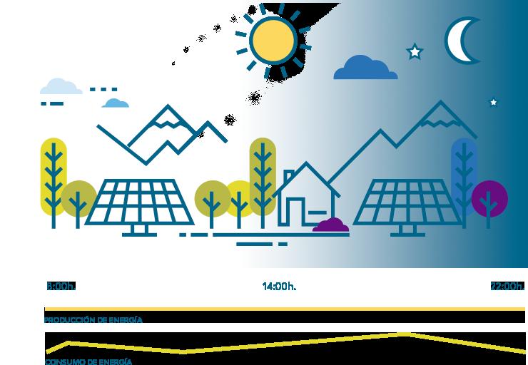 producción autoconsumo fotovoltaico