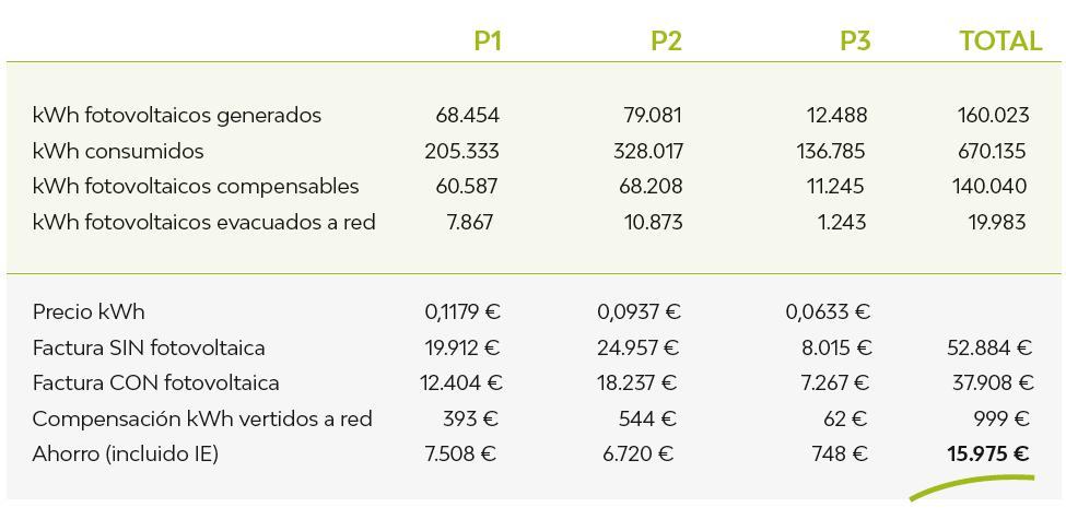 rentabilidad inversión autoconsumo solar